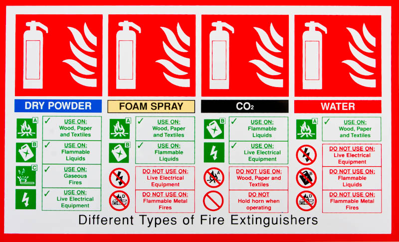 fire extinguisher types and uses chart pdf